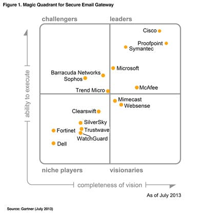 Magic-Quadrant-for-Email-Security-Secure-Email-Gateways-2013