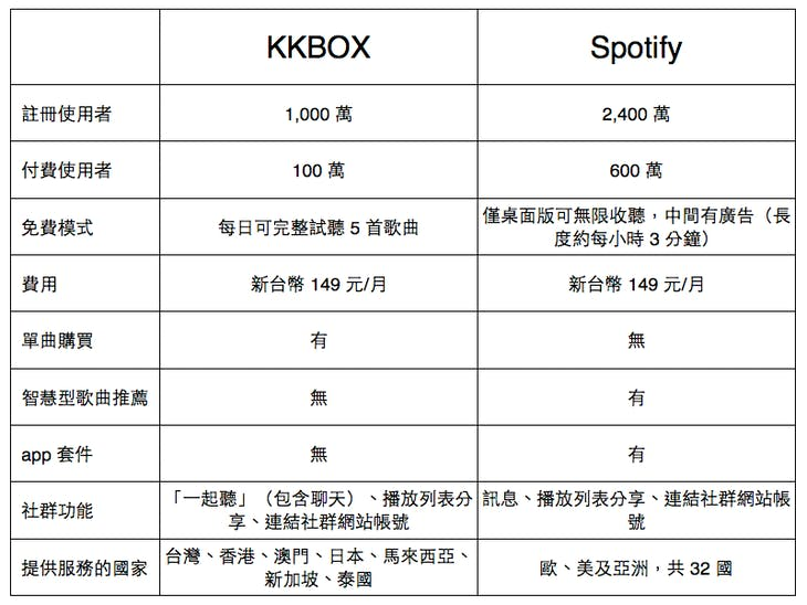 kkbox_vs_spotify