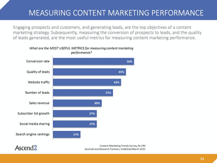 Content-Marketing-Trends-Summary-Report-150310p9