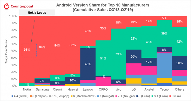 Android-Version-Share-for-Top-10-Manufac